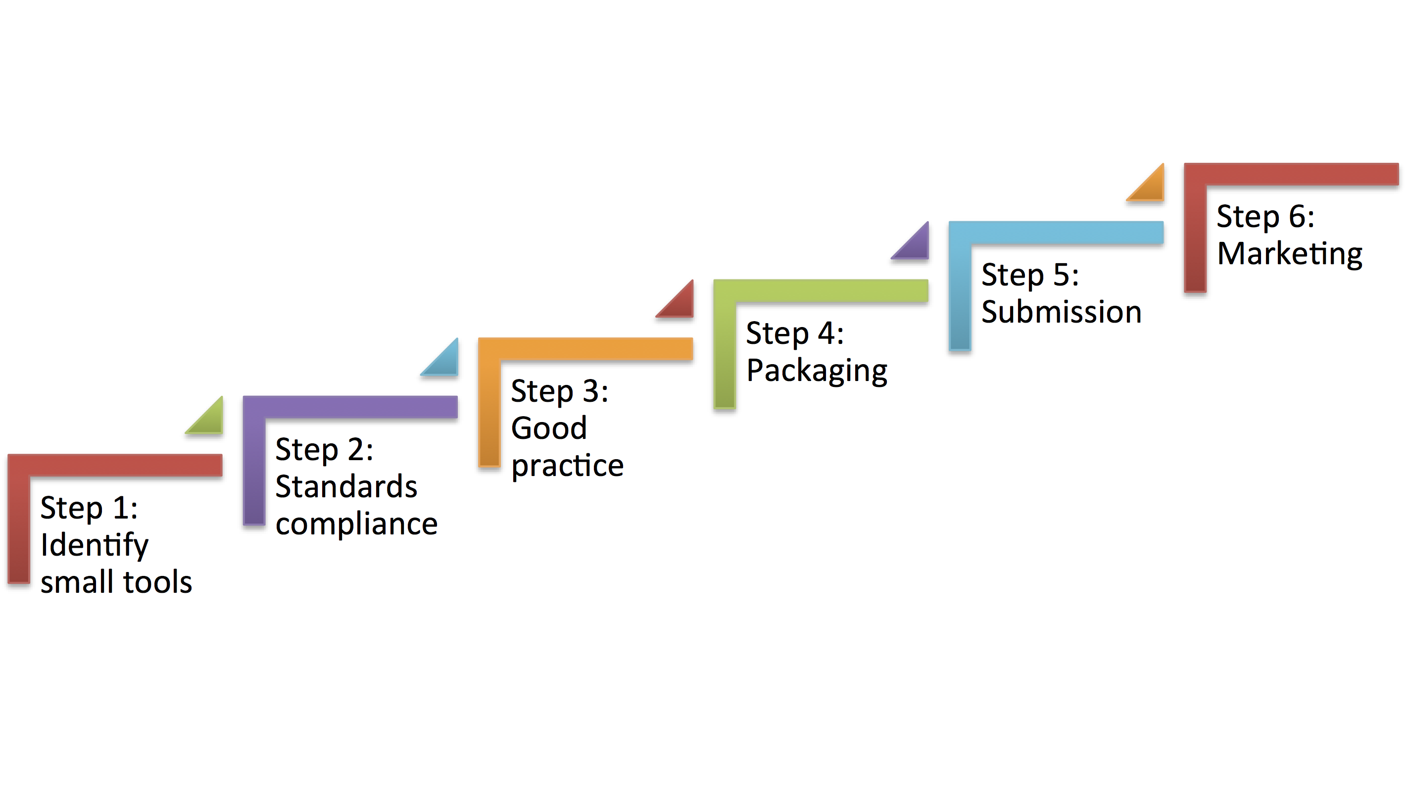 The Software Curation Process OPF System Documentation Confluence - Process documentation tools